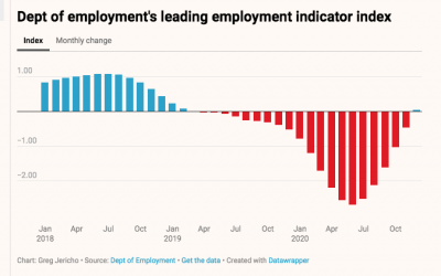Employment is looking up (sort of)